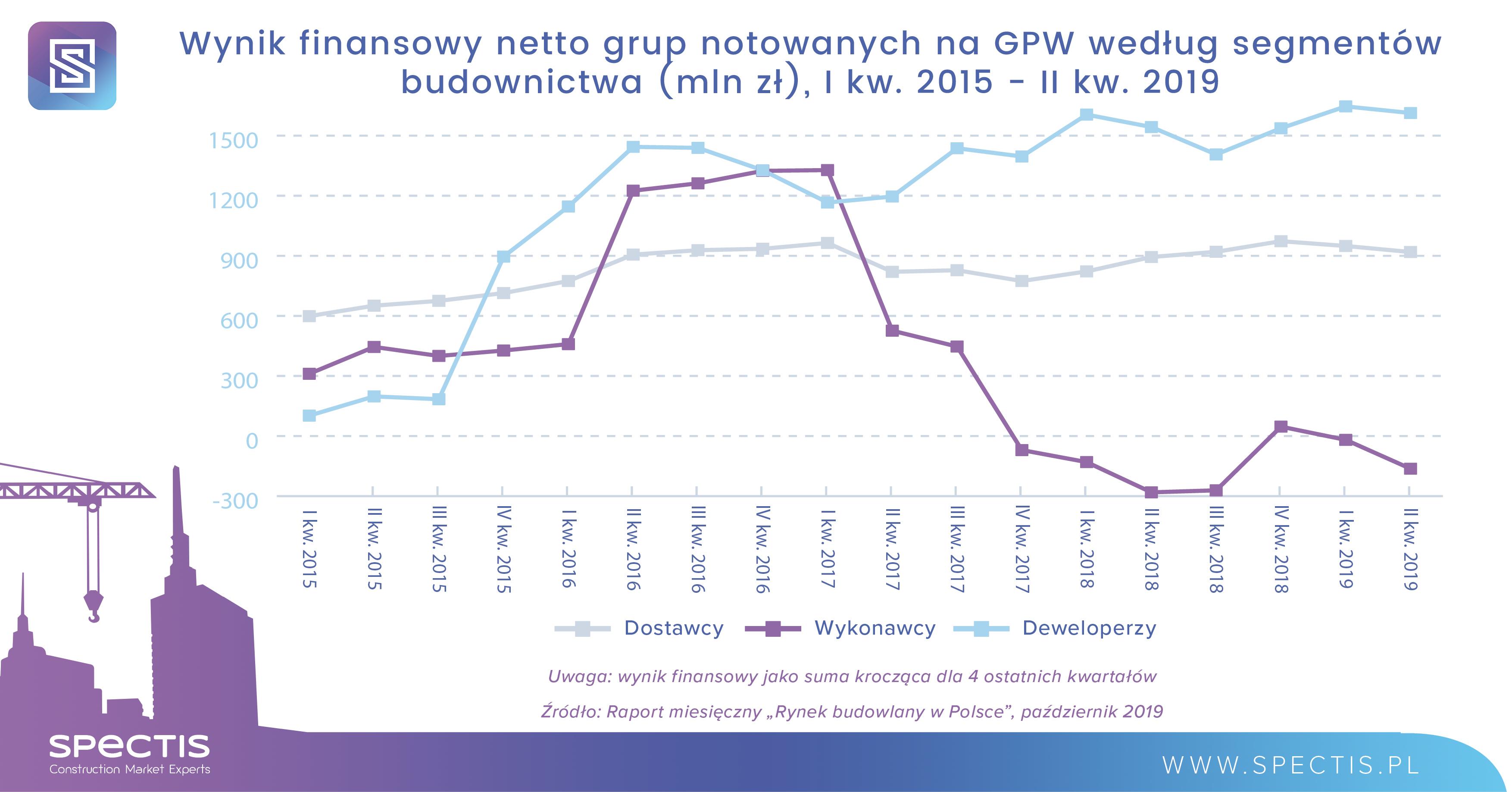 Ujemna rentowność firm budowlanych z GPW po II kw. 2019