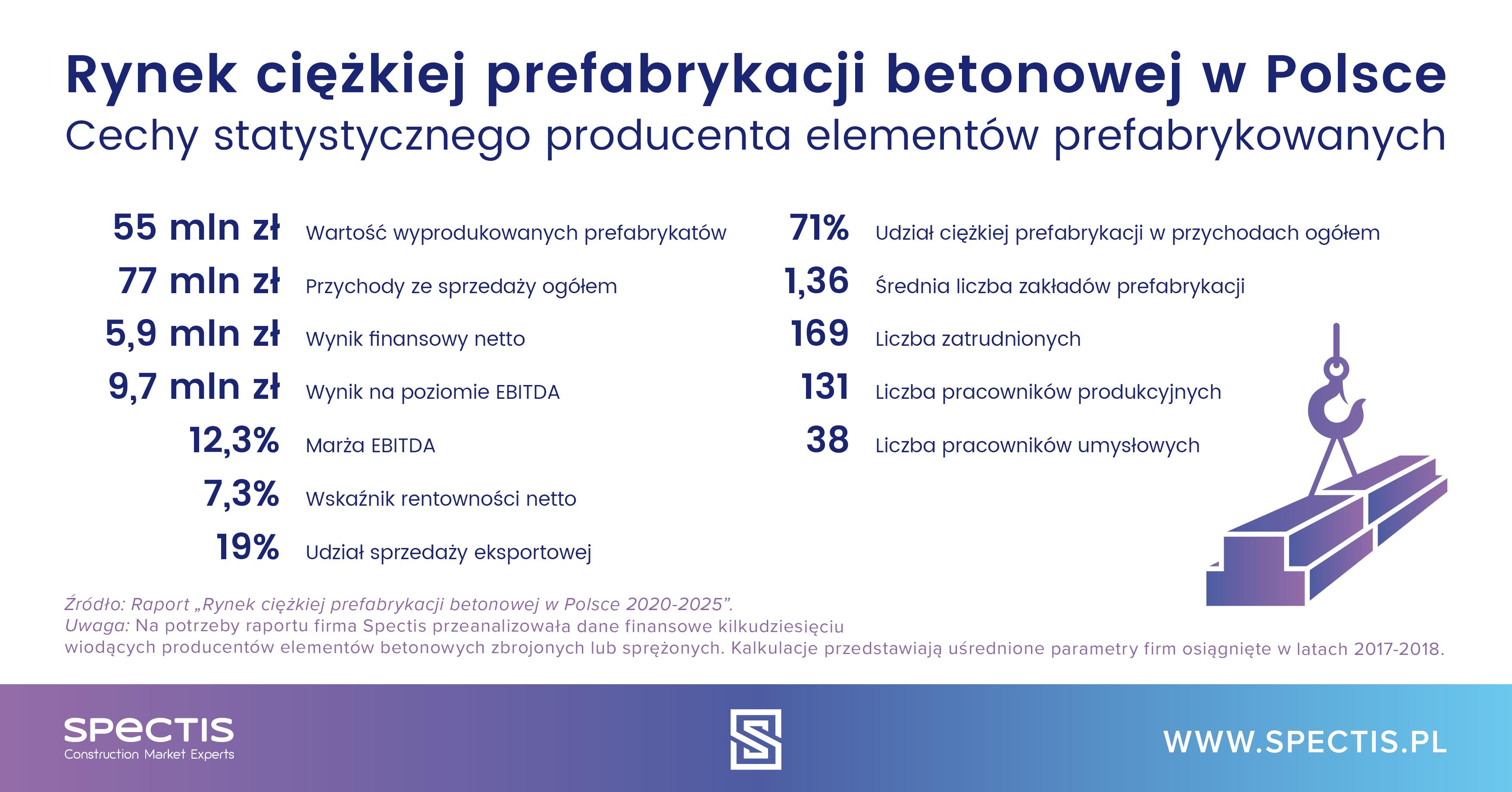 Rynek ciężkiej prefabrykacji betonowej w Polsce nadal mocno rozdrobniony