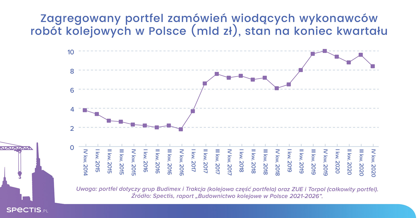 Realizacja ponad 200 inwestycji kolejowych w Polsce warta 120 mld zł