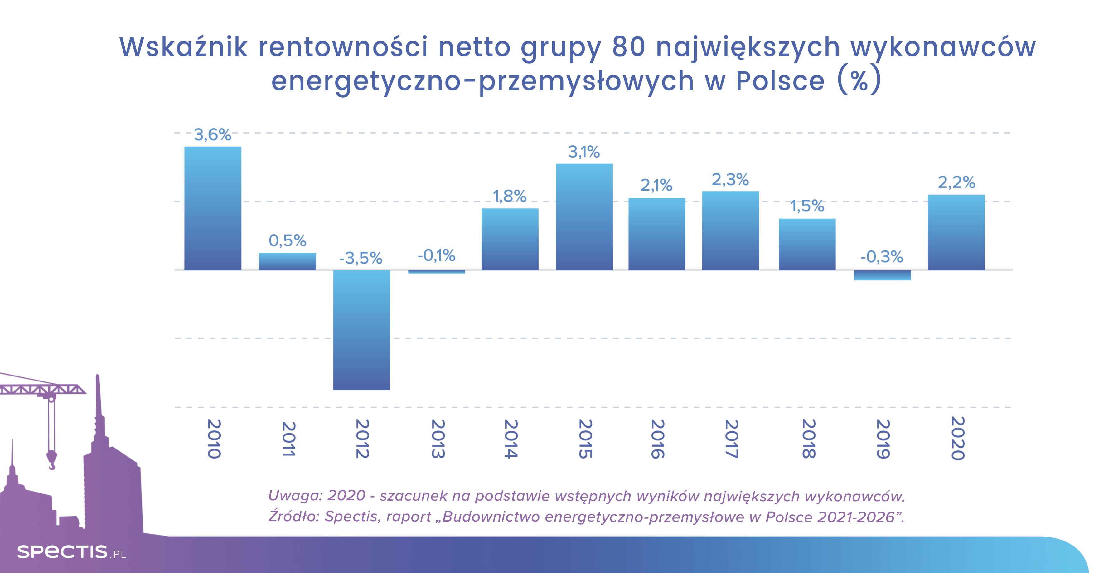 Realizacja 170 inwestycji energetyczno-przemysłowych w Polsce warta ponad 250 mld zł